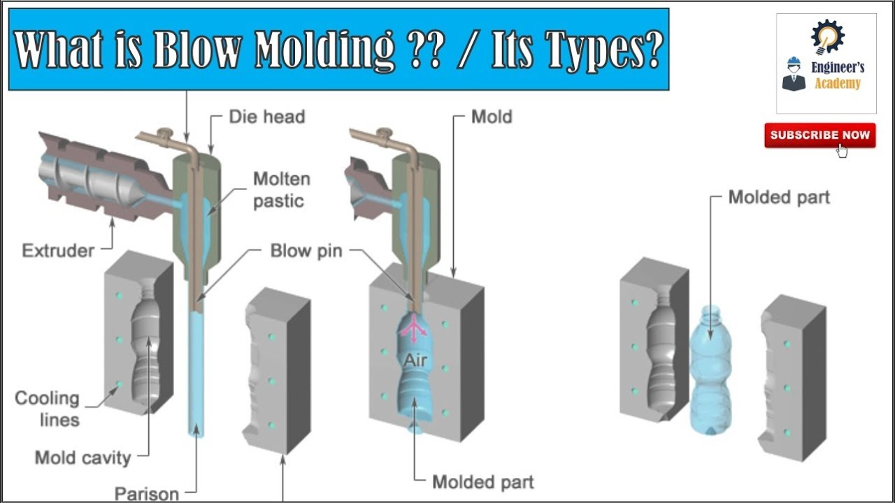 What Is blow molding process?? Applications, Types, Advantages &  Disadvantages