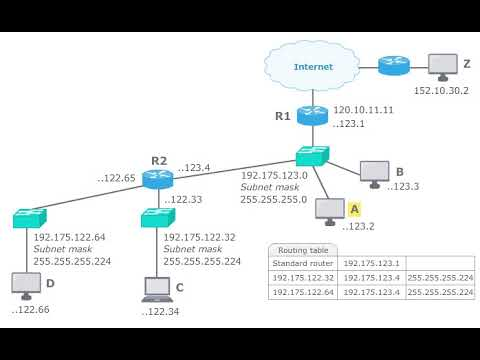 computer networks und subnet mask youtube