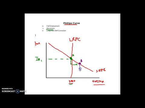 Phillips Curve - Full to Recession to Long Run Correction