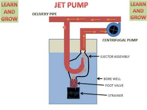 JET PUMP ! LEARN AND GROW