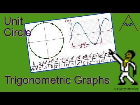 Trigonometric Graphs and the Unit Circle