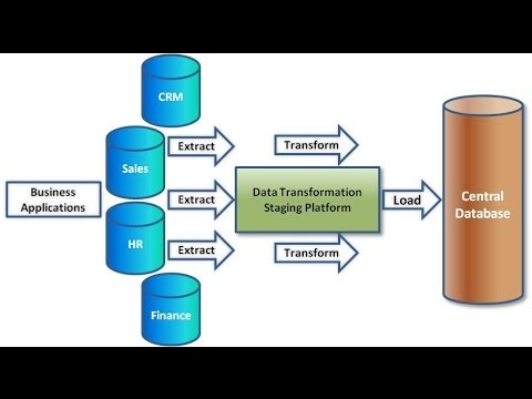 Informatica 9 5 1 online training with real tme project for Informatica 9 5 architecture