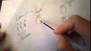 Debtors and Creditors part 1