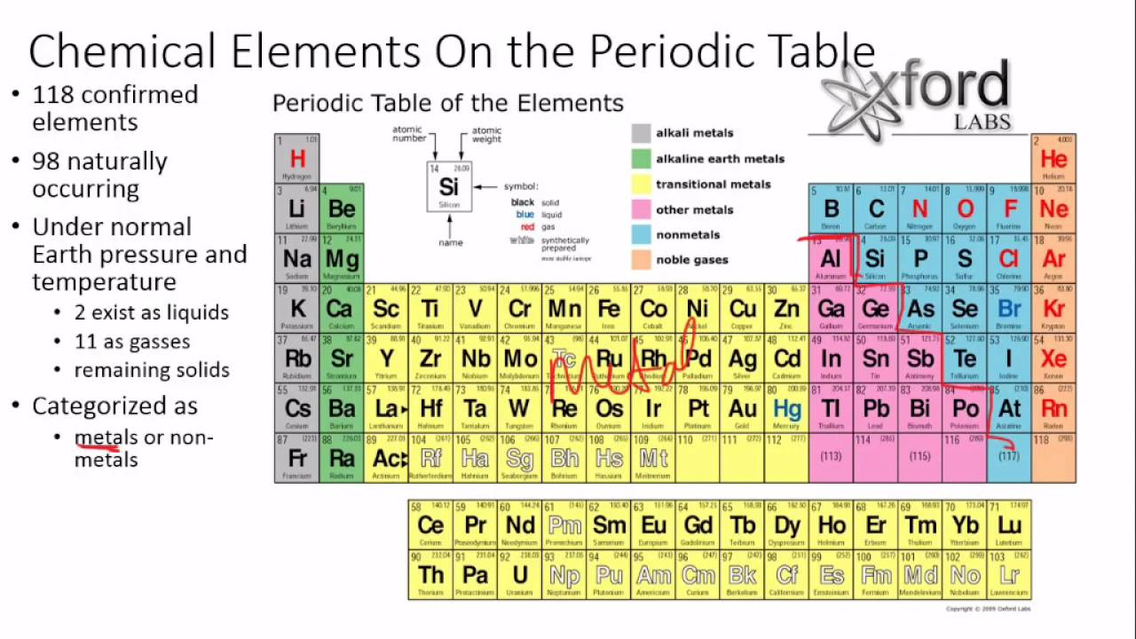 U2 pt2 b chemical elements on the periodic table youtube u2 pt2 b chemical elements on the periodic table gamestrikefo Images
