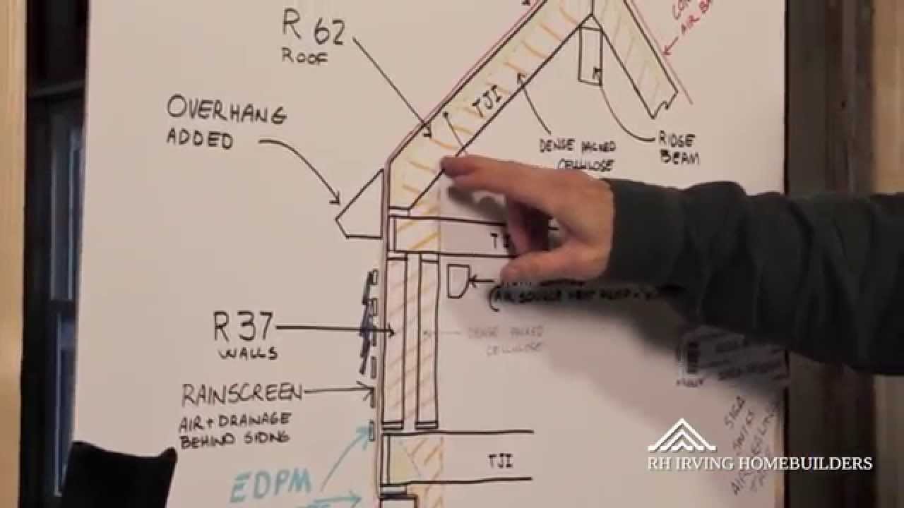 Rh Irving Homebuilders The Technology Of A Superinsulated House