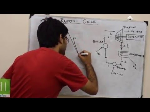 COURSEFAC - Thermodynamics - Rankine Cycle