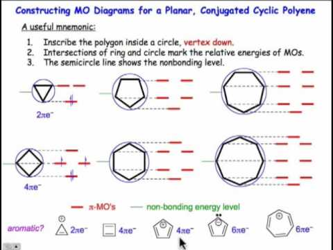 frost diagram aromatic a mnemonic for cyclic polyenes - youtube frost diagram for nitrogen #10