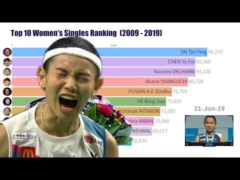Top 10 Women's Singles Badminton Ranking (2009 - 2019)