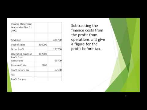Accounting Financial Statements plc Worked Example