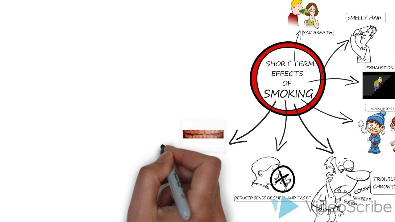 Long Term Effects Of Smoking >> Short Term Effects Of Smoking Tobacco Tidatabase