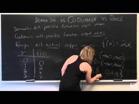Domain, Codomain, and Range