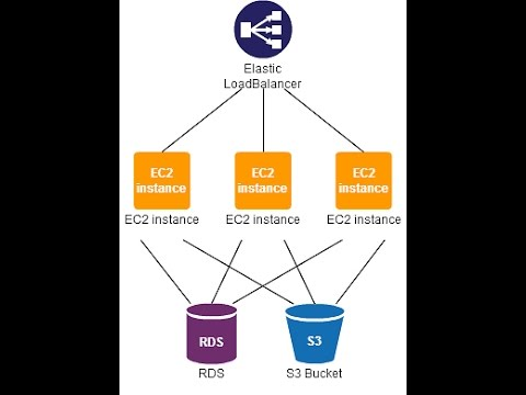 How to Create and use Elastic Load Balancer in AWS