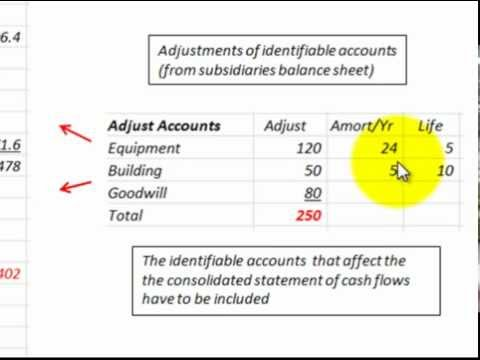consolidated cash flow statement adjustments of identifiable