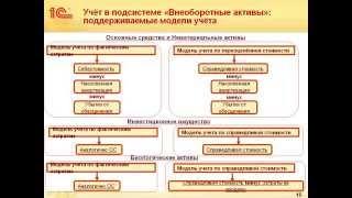 видео Автоматизация учета