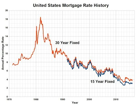 why-are-interest-rates-so-dang-low?