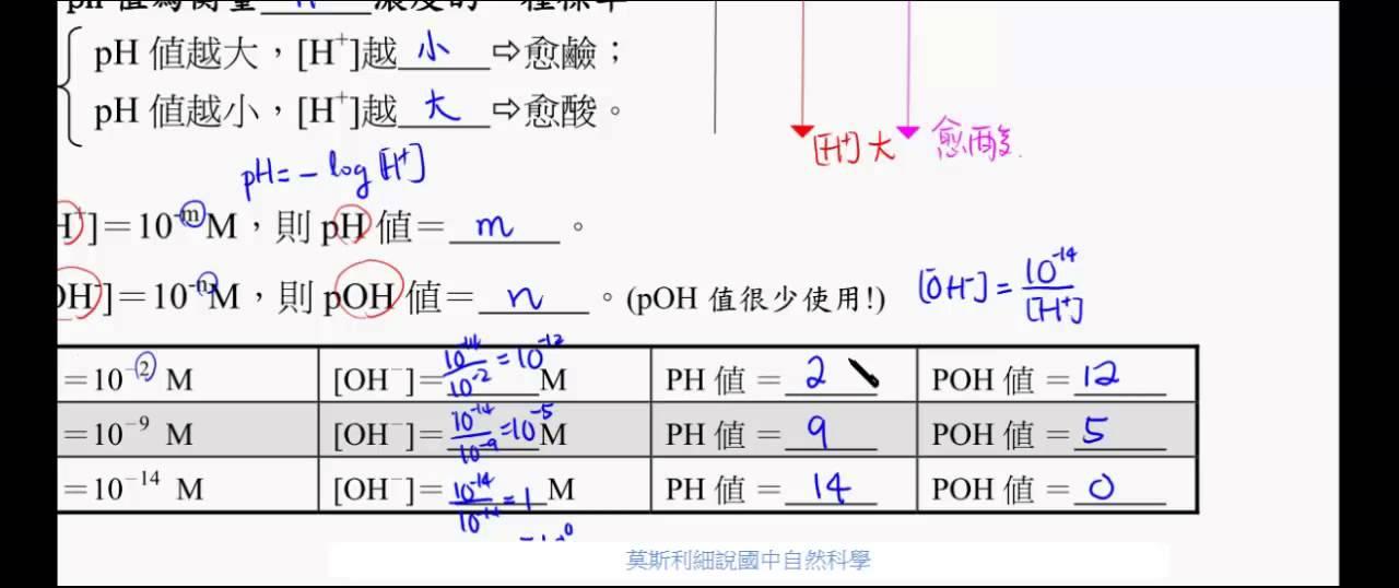 定義 ph