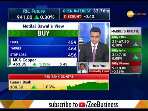 Commodities Live: MD & CEO of NCDEX to change