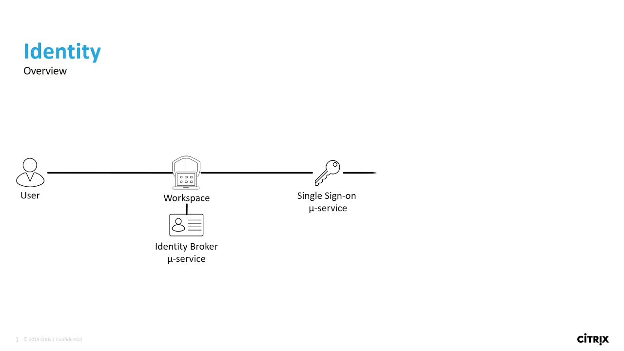 Combining forces to boost your workspace security | Citrix Blogs