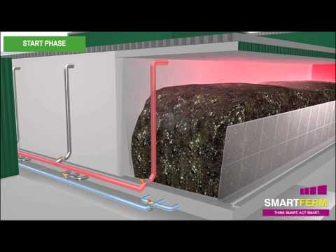 Zero Waste Energy's SMARTFERM: How it Works