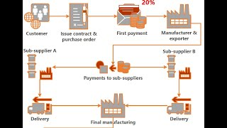 How To Pay Chinese Suppliers by Bank Transfer (T/T)
