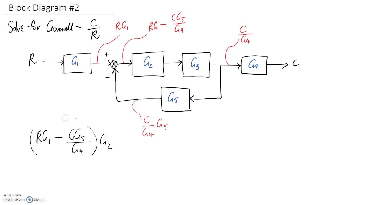 Example  Block Diagram  2