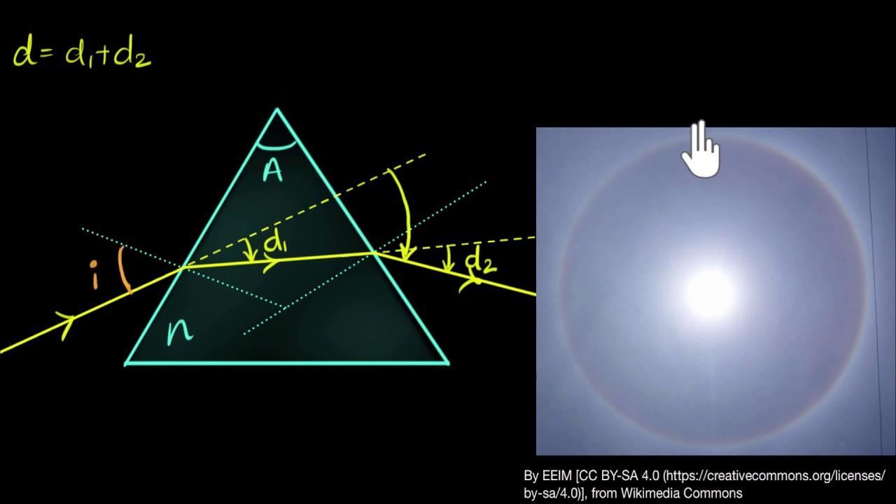 Minimum deviation in prism