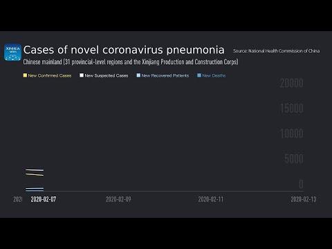 Cases Of Novel Coronavirus Pneumonia (last 7 Days)