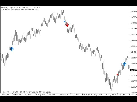 The Classic Turtle Trading Indicator Indicator For Metatrader 4