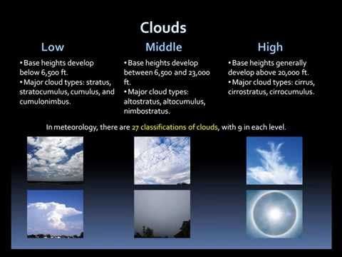 Weather Basics: Clouds and Precipitation