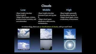 Weather Basics: Clouds and Precipitation