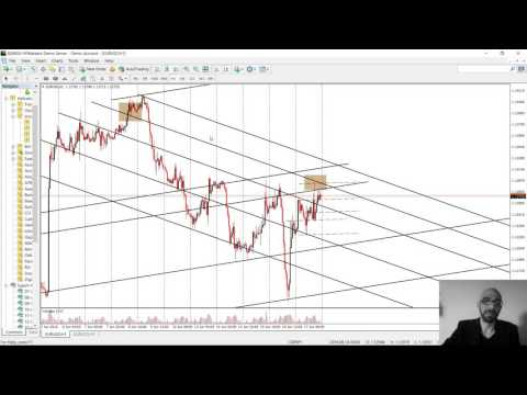 How to identify supply and demand levels in forex