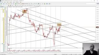 How to identify support resistance levels and trend lines in forex market