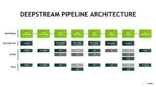 Streamline Deep Learning for Video Analytics with DeepStream SDK 2 0