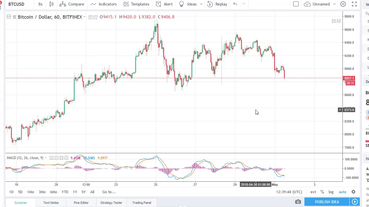 Bitcoin Btc Usd Technical Ysis May 02 2018 By Fxempire