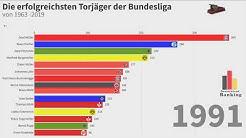 Die besten Torjäger der Bundesliga 1963 - 2019 | best german Bundesliga scorer ever