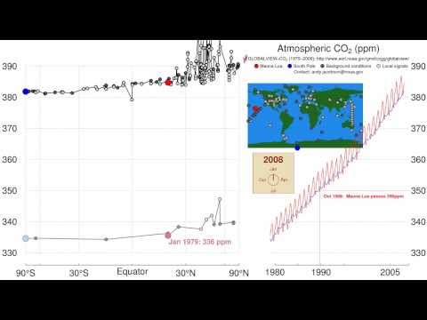 Time history of atmospheric CO2