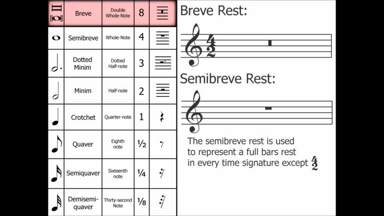 Music Theory Breve Double Whole Note