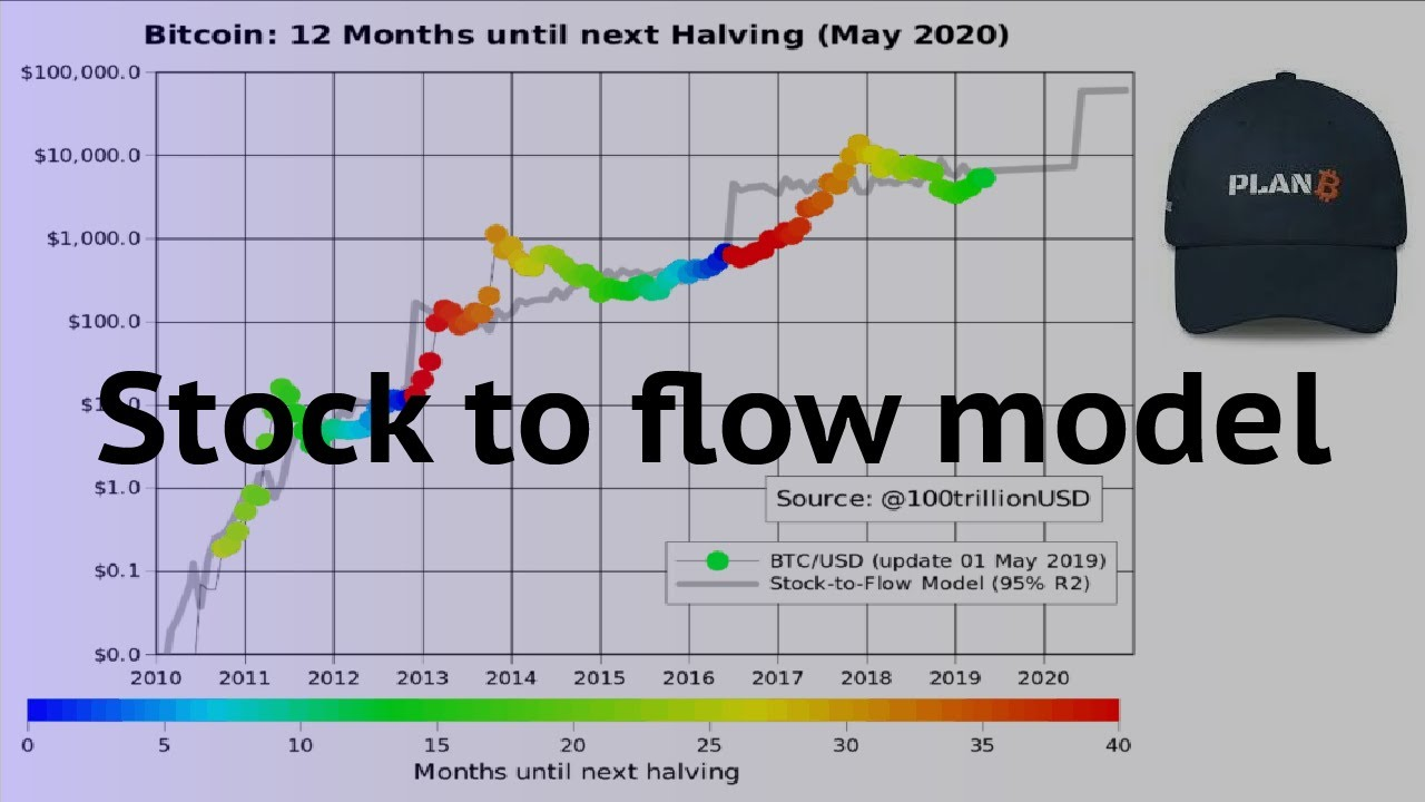 Bitcoin Stock to Flow model | Why isn't Bitcoins price at 50k$ right now ?