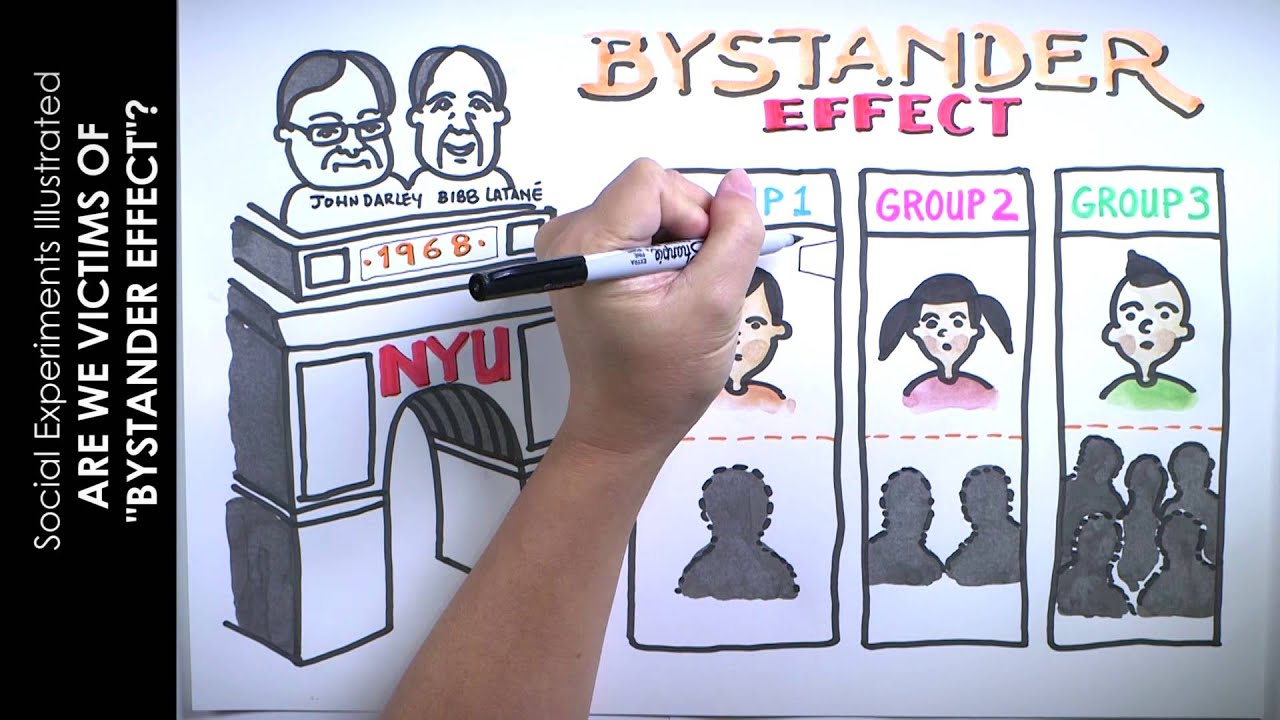 what is the bystander effect Why would a person stand by and fail to help another person in trouble this is  known as the bystander effect learn why it happens and.