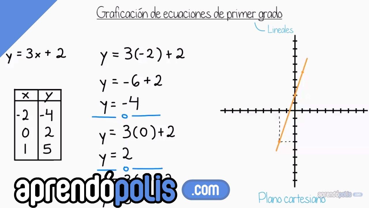 Graficación de ecuaciones lineales (introducción) - YouTube