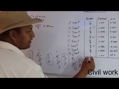 Conversion Chart Soot Decimal and mm