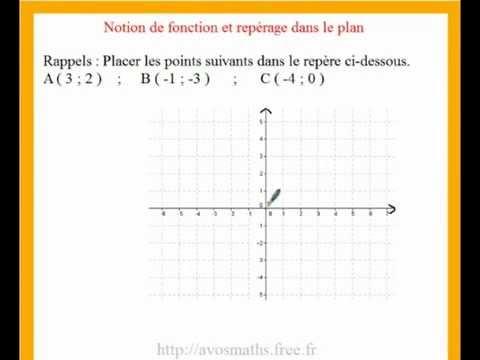 3eme cours de maths et exercices sur les fonctions et repères du plan