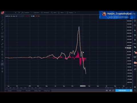 Bitcoin (BTC) Morning Update: Expect Bull Wicks