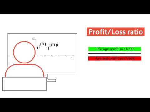 Learn to Trade Forex – 15. Measuring Risk part 1| Swissquote