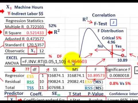 Regression Analysis Evaluate Predicted Linear Equation, R Squared, F Test, T Test, P Values, Etc