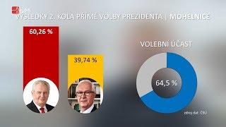 2. kolo volby prezidenta na Mohelnicku