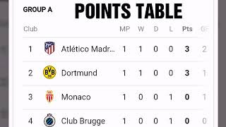 UEFA Champions league points table; Barcelona standings;  Manchester United standings