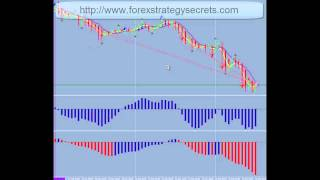 Forex  How To Make 500 to 700 Fx Pips Weekly, Success In Forex Trading