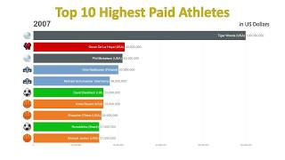 Top 10 Highest Paid Athletes In The World (1990-2018)