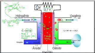 ENEM - Célula de Hidrogênio